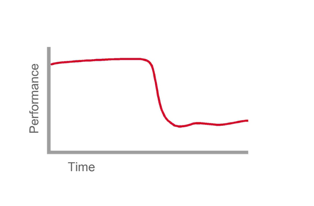 psyched out performance curve