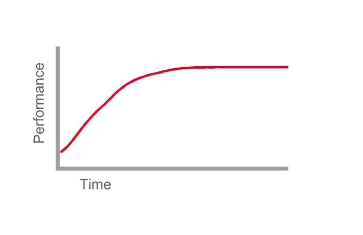 """Ramp-up"" performance curve"