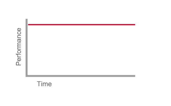 """Zen master"" performance curve"